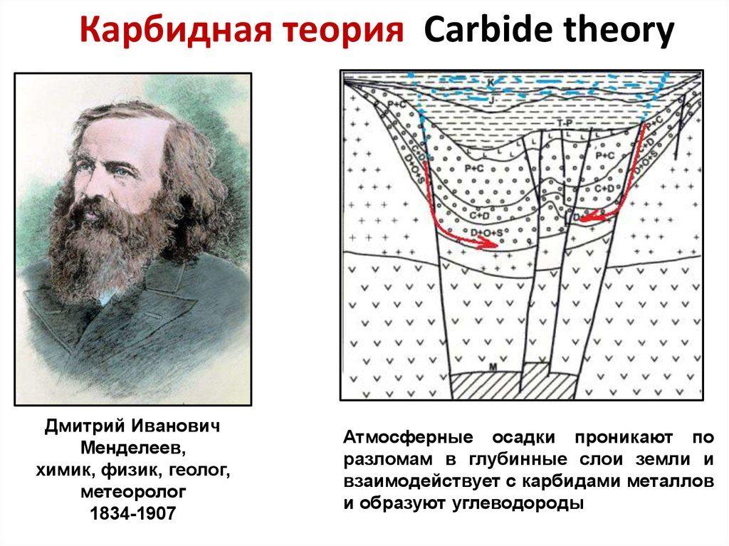 Крарбидная теория происхождения нефти