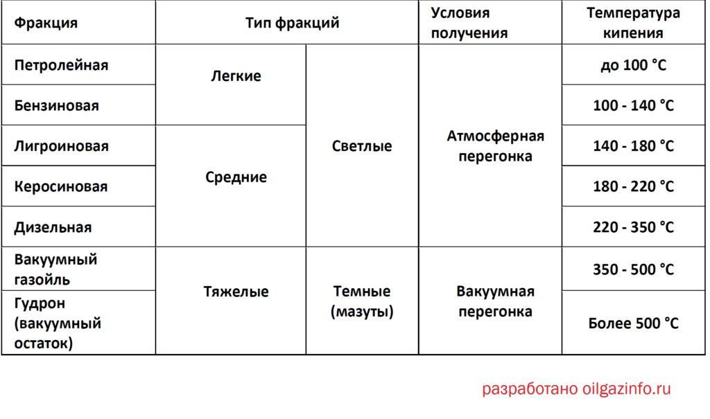 фракции нефти таблица